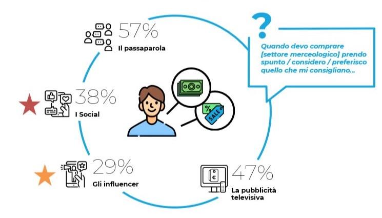 Decisioni di acquisto italiani 2020