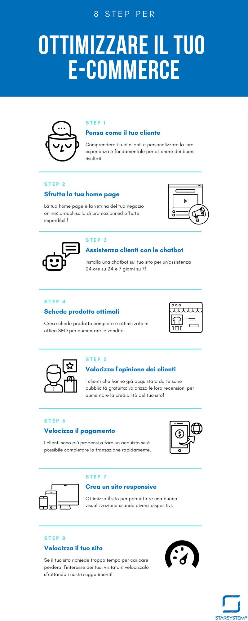 ottimizza il tuo e-commerce